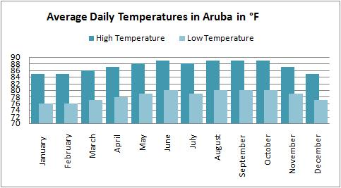 Average high and low temperatures for the Aruba weather forecast