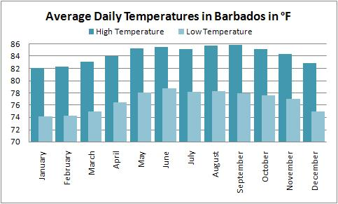 Average high and low temperatures for the Barbados weather forecast