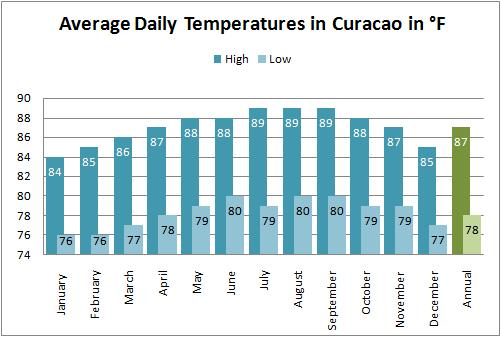 Average high and low temperatures for the Curacao weather forecast