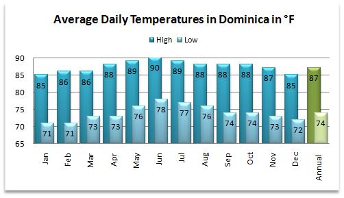 Average high and low temperatures for the Dominica weather forecast