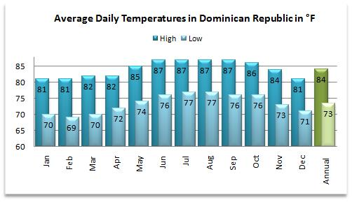 Average high and low temperatures for the Dominican Republic weather forecast