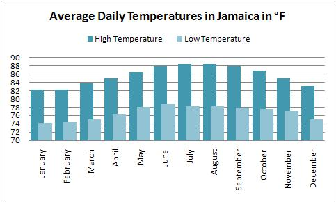 Average high and low temperatures for the Jamaica weather forecast