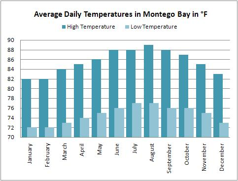 Average high and low temperatures for the Montego Bay weather forecast