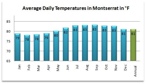 Average temperatures for the Montserrat weather forecast