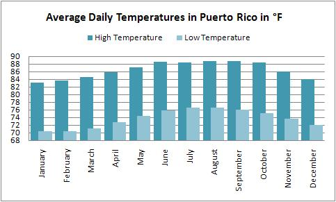 Average high and low temperatures for the Puerto Rico weather forecast