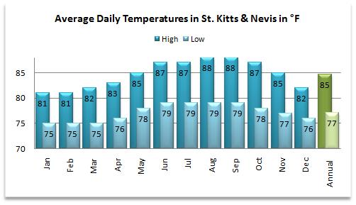 Average high and low temperatures for the St Kitts weather forecast