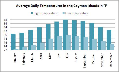 Weather Cayman Islands Chart