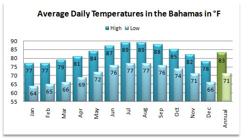 Average high and low temperatures for the weather in the Bahamas
