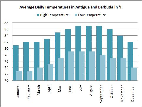 Average high and low temperatures for the Antigua weather forecast