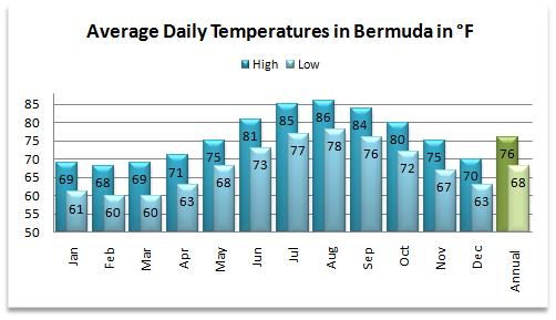 Average high and low temperatures for the current Bermuda weather forecast