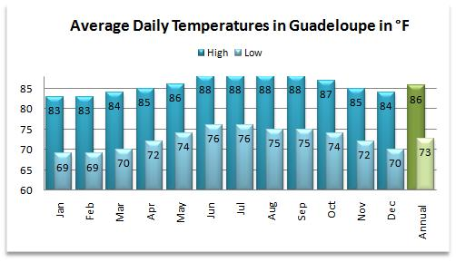 Average high and low temperatures for the Guadeloupe weather forecast