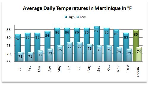 Average high and low temperatures for the Martinique weather forecast