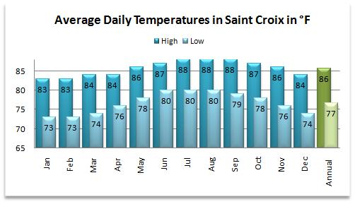 Average high and low temperatures for the St Croix weather forecast