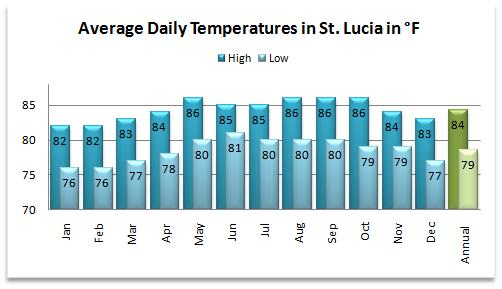 Average high and low temperatures for the weather in St Lucia